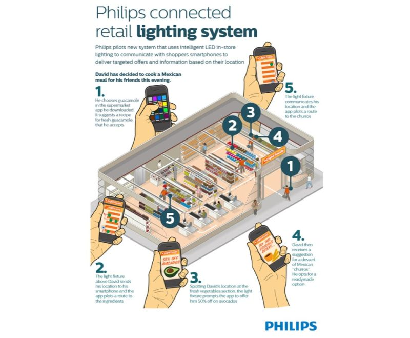 philips-illuminazione-intelligente