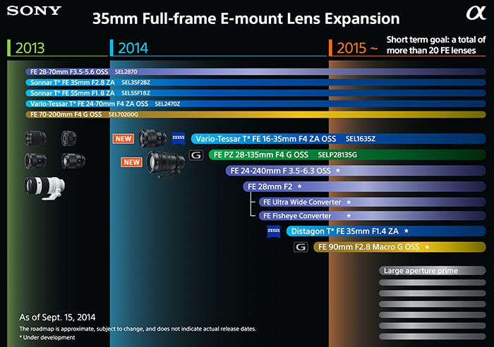 Sony_FE_lens_roadmap_2015_small_zps25f1fbbc